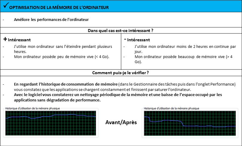 Optimisation de la mémoire de l'ordinateur